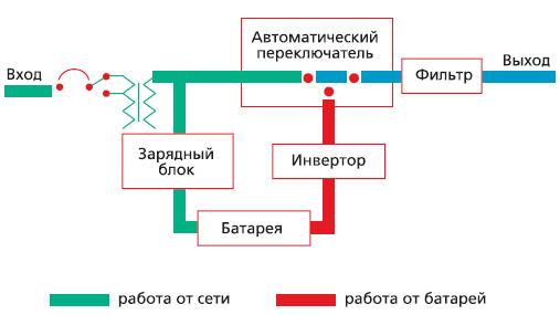 Принцип работы УБП по интерактивной схеме